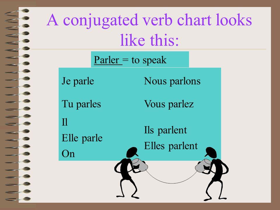 A conjugated verb chart looks like this: Je parleNous parlons Tu parlesVous parlez Il Elle parle On Ils parlent Elles parlent Parler = to speak