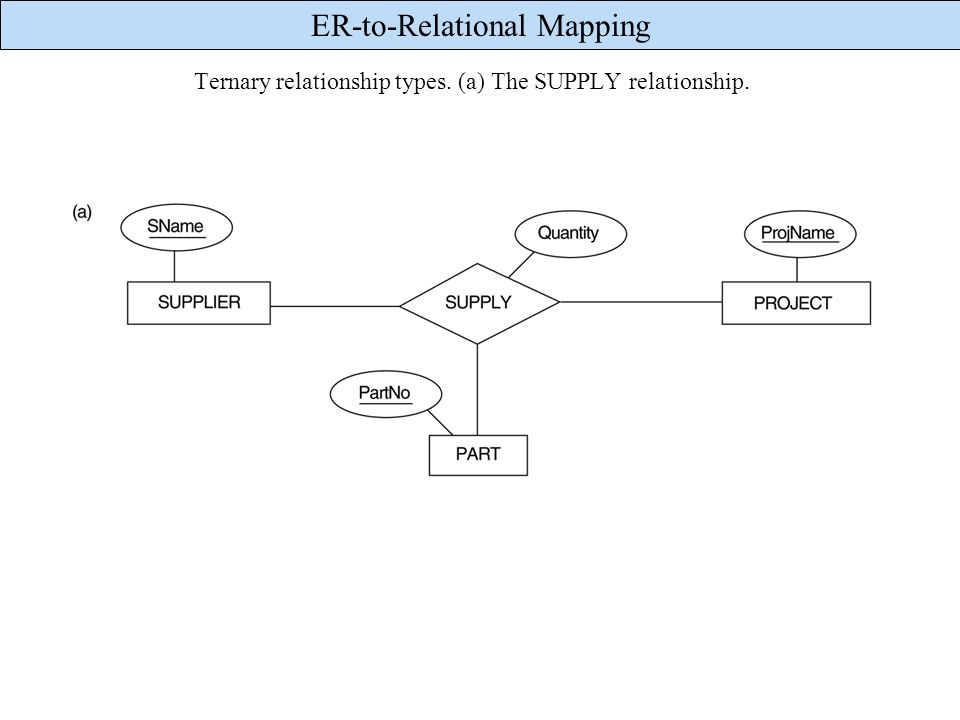 ER-to-Relational Mapping Ternary relationship types. (a) The SUPPLY relationship.