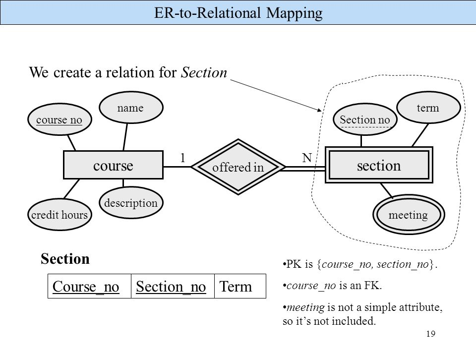 ER-to-Relational Mapping 19 We create a relation for Section course 1N offered in Section no term meeting course no name credit hours description sect