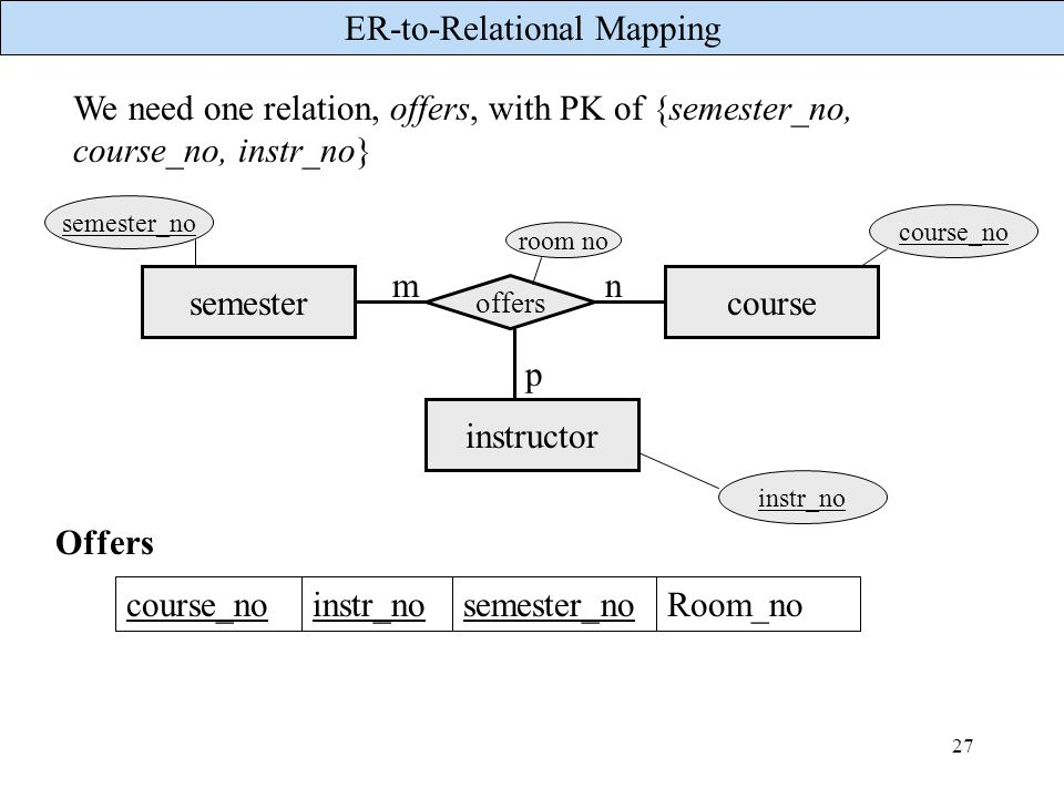 ER-to-Relational Mapping 27 We need one relation, offers, with PK of {semester_no, course_no, instr_no} semestercourse offers mn room no course_no sem
