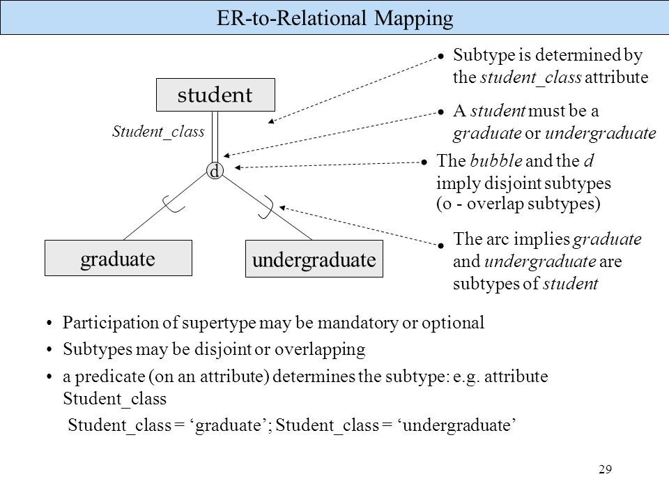 ER-to-Relational Mapping 29 student graduate undergraduate d The arc implies graduate and undergraduate are subtypes of student The bubble and the d i
