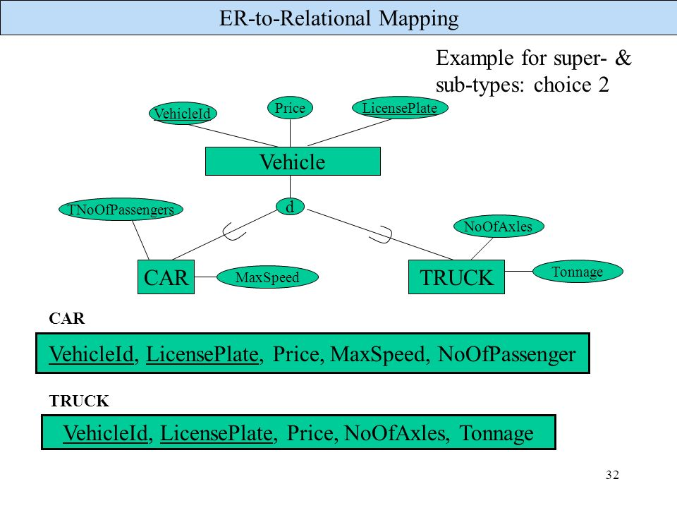 ER-to-Relational Mapping 32 CARTRUCK d Example for super- & sub-types: choice 2 VehicleId PriceLicensePlate TNoOfPassengers NoOfAxles VehicleId, Licen