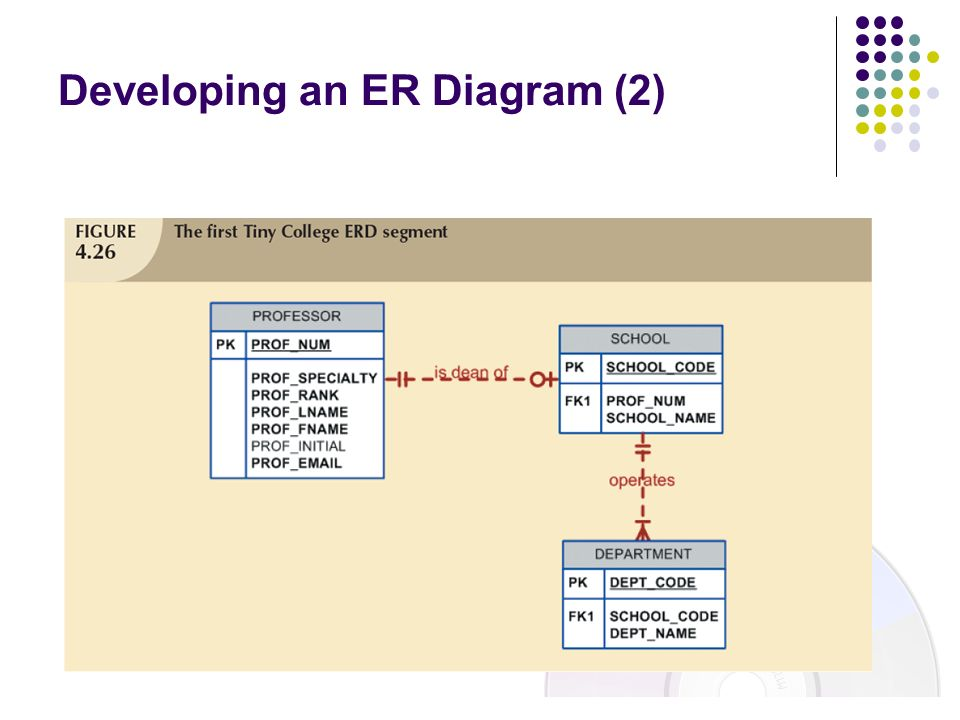Developing an ER Diagram (2)