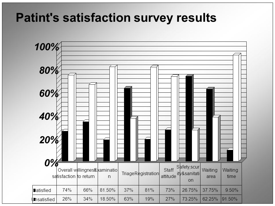 0% 20% 40% 60% 80% 100% Patint's satisfaction survey results Satisfied 74%66%81.50%37%81%73%26.75%37.75%9.50% Unsatisfied 26%34%18.50%63%19%27%73.25%6