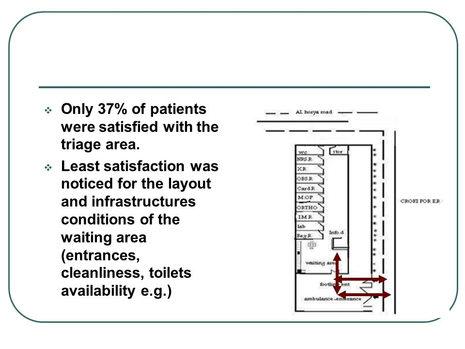 Only 37% of patients were satisfied with the triage area. Least satisfaction was noticed for the layout and infrastructures conditions of the waiting