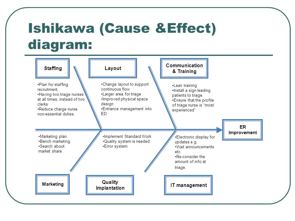 Ishikawa (Cause &Effect) diagram: ER Improvement Staffing Layout Communication & Training Marketing Quality Implantation IT management Lean training I