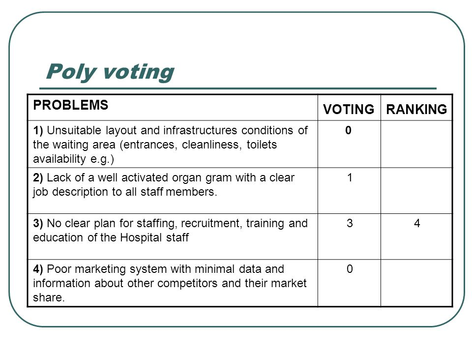 Poly voting RANKINGVOTING PROBLEMS 01) Unsuitable layout and infrastructures conditions of the waiting area (entrances, cleanliness, toilets availabil