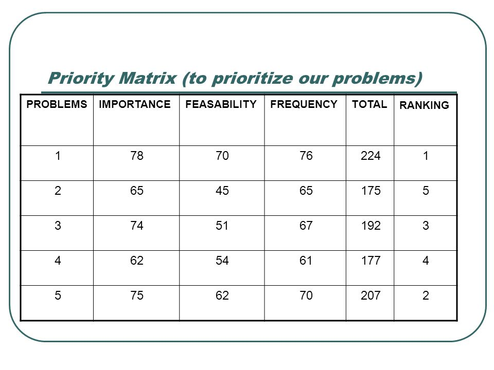 Priority Matrix (to prioritize our problems) RANKING TOTALFREQUENCYFEASABILITYIMPORTANCEPROBLEMS 12247670781 51756545652 31926751743 41776154624 22077
