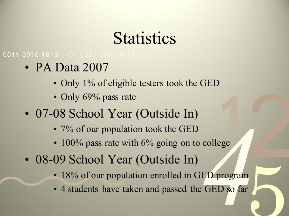 Statistics PA Data 2007 Only 1% of eligible testers took the GED Only 69% pass rate School Year (Outside In) 7% of our population took the GED 100% pass rate with 6% going on to college School Year (Outside In) 18% of our population enrolled in GED program 4 students have taken and passed the GED so far