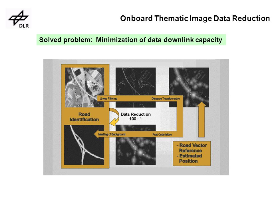 Solved problem: Minimization of data downlink capacity Onboard Thematic Image Data Reduction