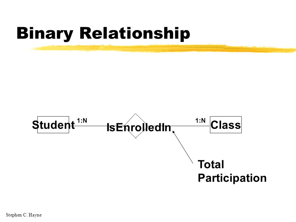 Stephen C. Hayne Binary Relationship StudentClass 1:N IsEnrolledIn Total Participation