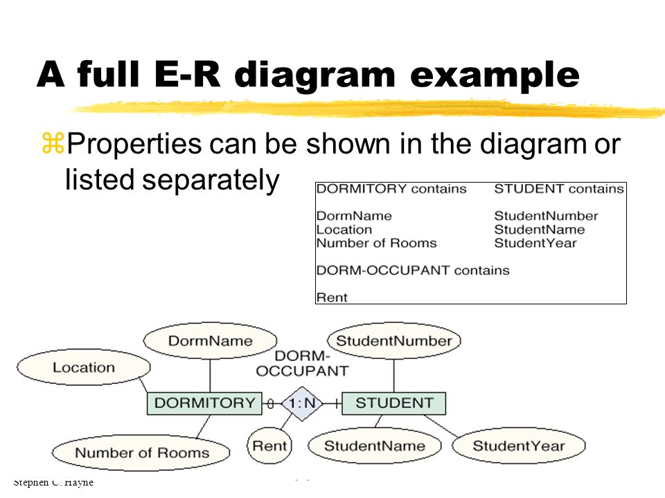 Stephen C. Hayne A full E-R diagram example zProperties can be shown in the diagram or listed separately