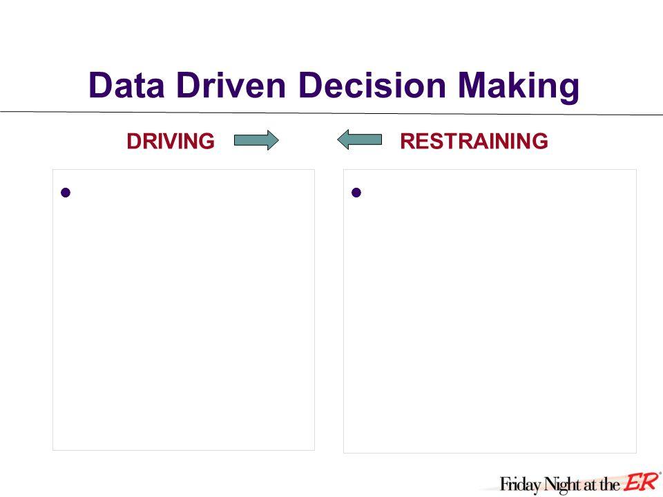 Data Driven Decision Making DRIVINGRESTRAINING