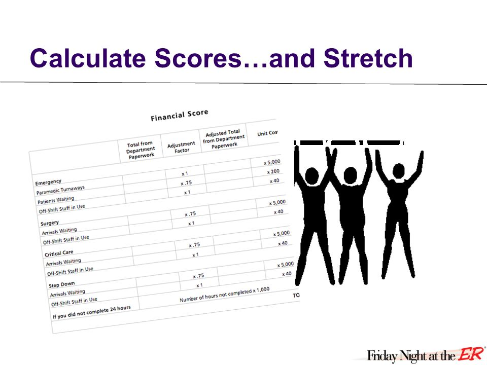 3 Take stretch break 1 Calculate scores at your table 2 Post total team scores on the wall poster NAME Quality General 9,750 COST 115,300 Lotts Toulern Med Ctr 7,40090,820 QUALITY ERRORS