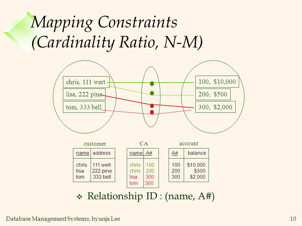 Database Management Systems, hyunja Lee10 Mapping Constraints (Cardinality Ratio, N-M) A# balance 100 $10,000 200 $500 300 $2,000 name A# chris 100 ch