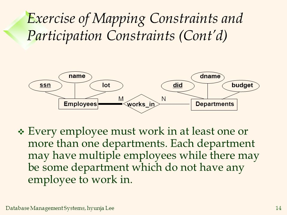Database Management Systems, hyunja Lee14 Exercise of Mapping Constraints and Participation Constraints (Contd) lot name dname budgetdid name dname bu