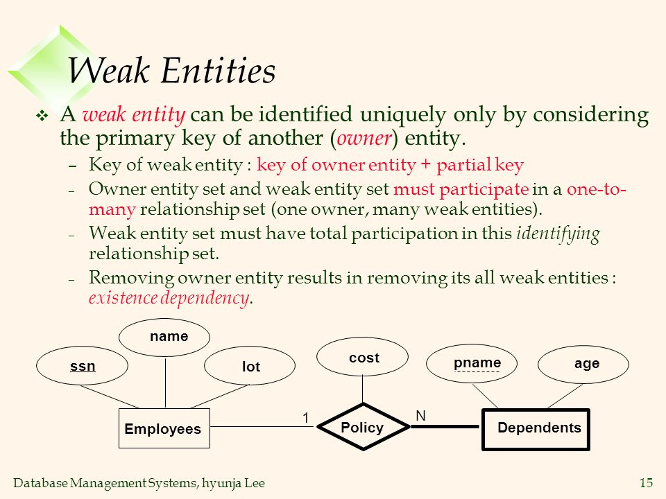 Database Management Systems, hyunja Lee15 Weak Entities v A weak entity can be identified uniquely only by considering the primary key of another ( ow