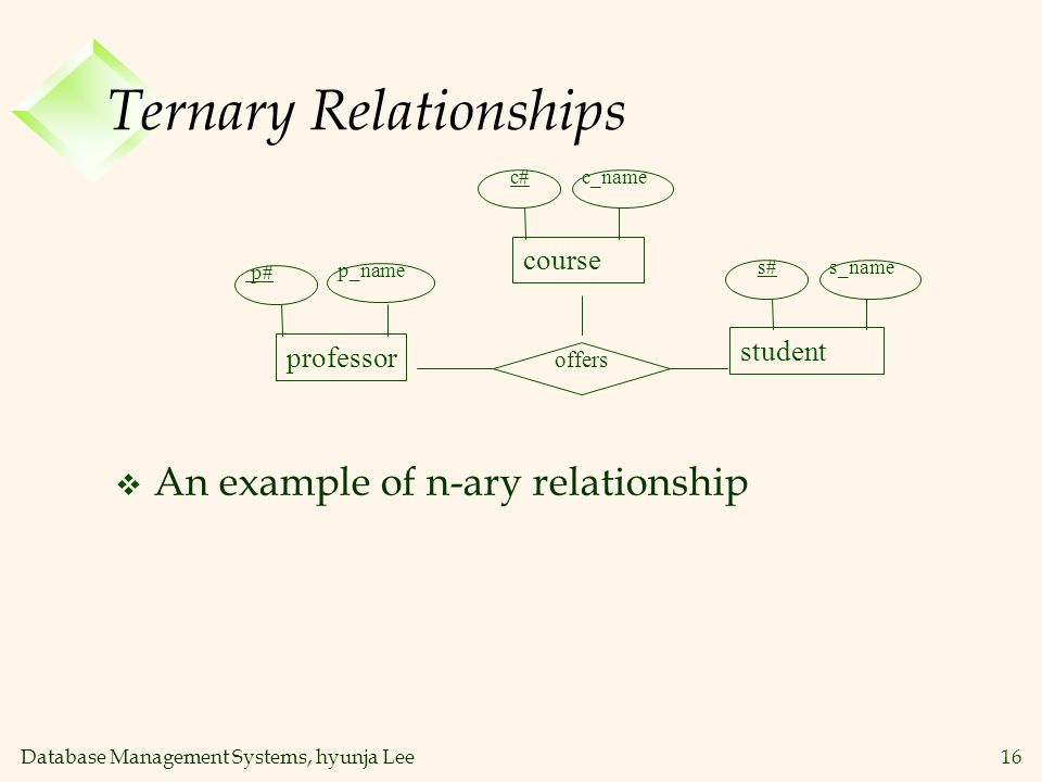 Database Management Systems, hyunja Lee16 Ternary Relationships v An example of n-ary relationship professor student offers p# p_name s#s_name course