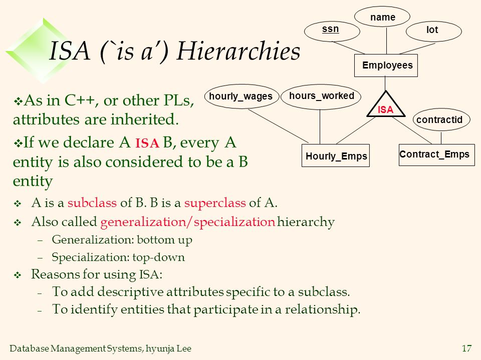 Database Management Systems, hyunja Lee17 ISA (`is a) Hierarchies Contract_Emps name ssn Employees lot hourly_wages ISA Hourly_Emps contractid hours_w