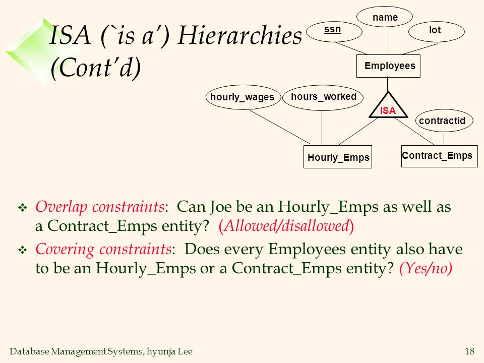 Database Management Systems, hyunja Lee18 ISA (`is a) Hierarchies (Contd) Contract_Emps name ssn Employees lot hourly_wages ISA Hourly_Emps contractid