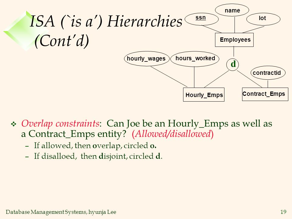 Database Management Systems, hyunja Lee19 ISA (`is a) Hierarchies (Contd) Contract_Emps name ssn Employees lot hourly_wages Hourly_Emps contractid hou