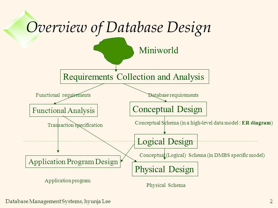 Database Management Systems, hyunja Lee23 Entity vs.