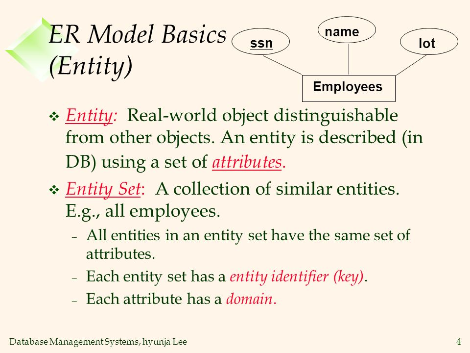 Database Management Systems, hyunja Lee5 ER Model Basics (Entity Contd) v Attribute: Property of an entity.