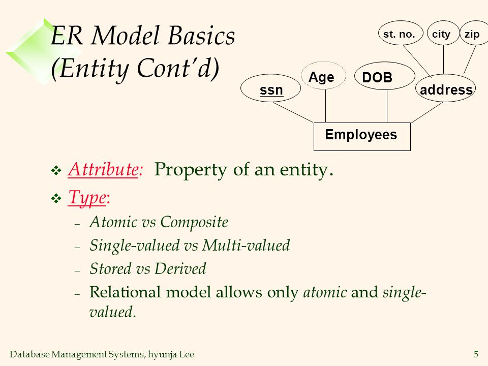 Database Management Systems, hyunja Lee16 Ternary Relationships v An example of n-ary relationship professor student offers p# p_name s#s_name course c#c_name