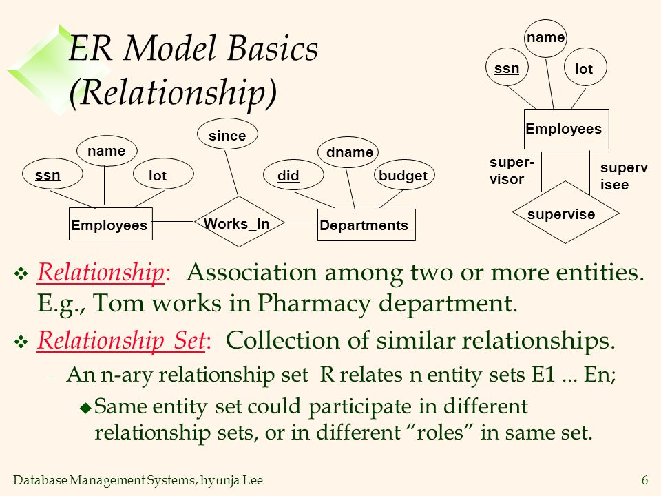Database Management Systems, hyunja Lee6 ER Model Basics (Relationship) v Relationship : Association among two or more entities. E.g., Tom works in Ph