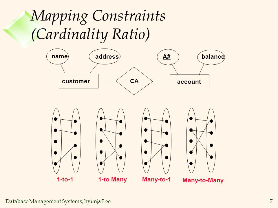 Database Management Systems, hyunja Lee28 Summary of ER (Contd.) v Several kinds of integrity constraints can be expressed in the ER model: mapping cardinality constraints, participation constraints, and overlap/covering constraints for ISA hierarchies.