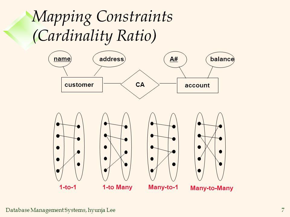 Database Management Systems, hyunja Lee7 Mapping Constraints (Cardinality Ratio) Many-to-Many 1-to-11-to ManyMany-to-1 balanceA#address name CA custom