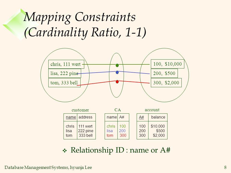 Database Management Systems, hyunja Lee9 Mapping Constraints (Cardinality Ratio, 1-N) name address chris 111 wert tom 333 bell A# balance 100 $10,000 200 $500 300 $2,000 name A# chris 100 chris 200 tom 300 customer accountCA chris, 111 wert tom, 333 bell 100, $10,000 200, $500 300, $2,000 v Relationship ID : A#