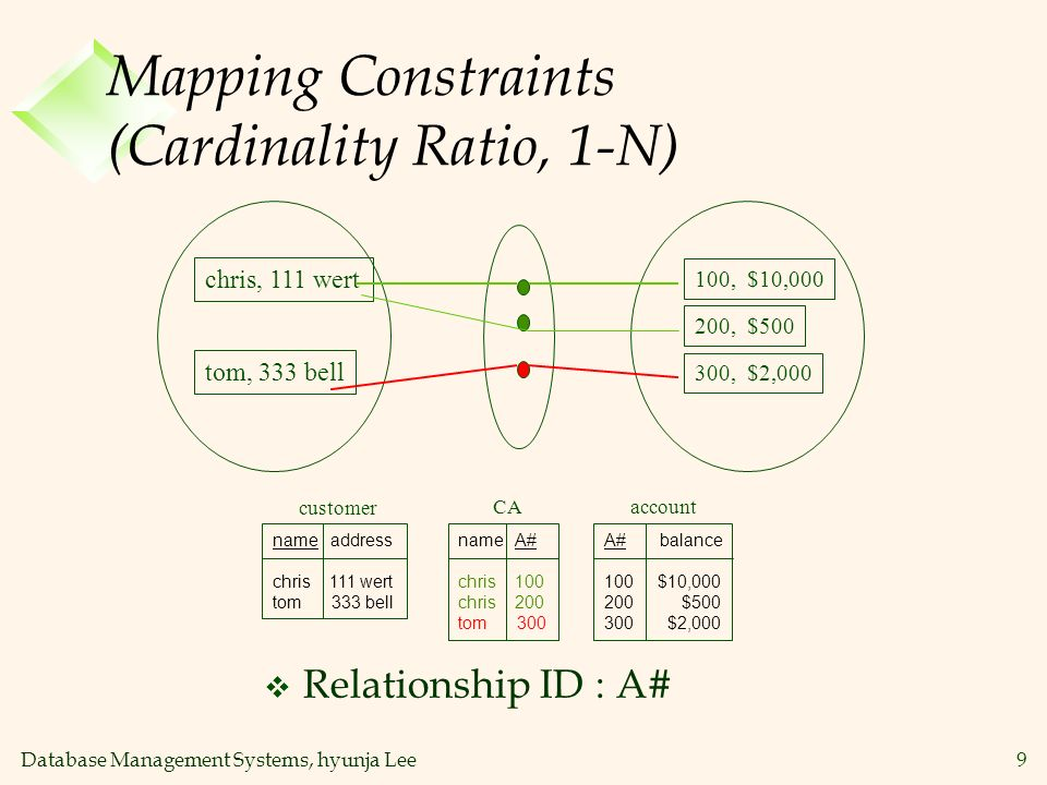 Database Management Systems, hyunja Lee9 Mapping Constraints (Cardinality Ratio, 1-N) name address chris 111 wert tom 333 bell A# balance 100 $10,000