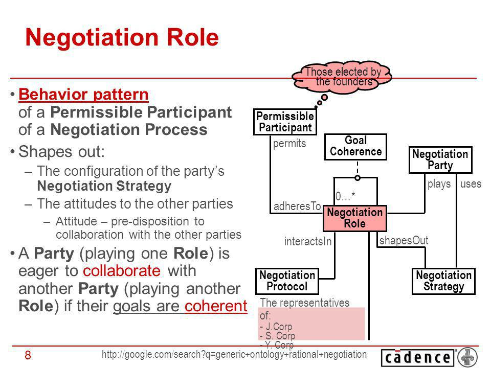 http://google.com/search?q=generic+ontology+rational+negotiation 9 Negotiation Goal(s): The goal pursued by a Negotiation Party in the Negotiation Process The state of affairs which: –May be reached in the Negotiation Process –Is specified in the terms of the true valuations of the Negotiation Issues comprising the Negotiation Set –Is most preferred by the party among the other possible states of affairs (the highest Utility) The specification of the goal is framed by the Negotiation Role –Coherent, neutral, conflicting Negotiation Party Negotiation Issue Negotiation Goal +trueValuation: double +public: boolean consideres - I wanna be the CEO by all means - I wouldnt object Sa becomes the CFO - Ill better die (politically) than allow Yh to become the CEO CEO CFO The most preferred outcome