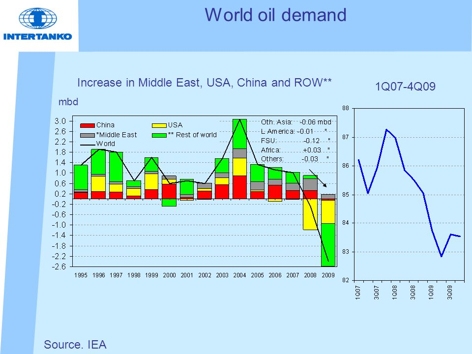 Seaborne crude trade and Middle East oil production 1970 - 2009 Seaborne crude trade bn tonne miles Source.