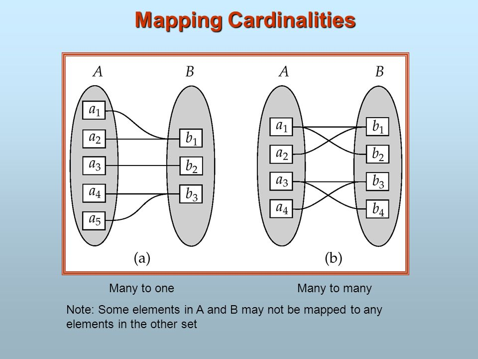 Mapping Cardinalities Many to oneMany to many Note: Some elements in A and B may not be mapped to any elements in the other set