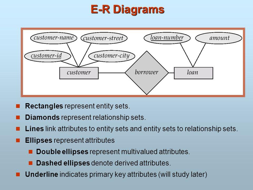 E-R Diagrams Rectangles represent entity sets. Diamonds represent relationship sets. Lines link attributes to entity sets and entity sets to relations