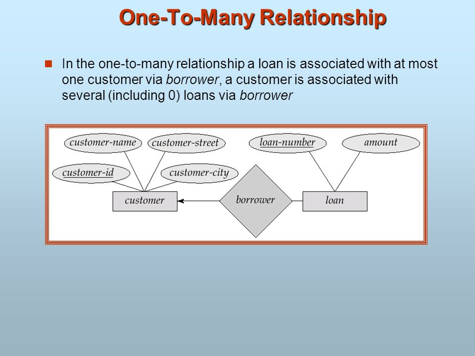 One-To-Many Relationship In the one-to-many relationship a loan is associated with at most one customer via borrower, a customer is associated with se