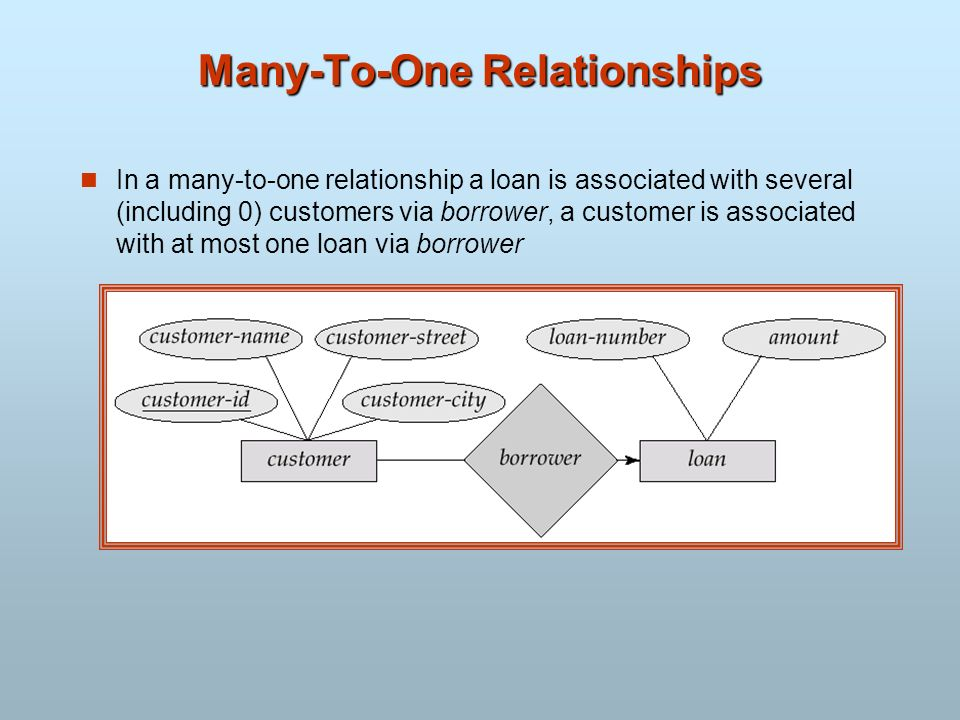 Many-To-One Relationships In a many-to-one relationship a loan is associated with several (including 0) customers via borrower, a customer is associat