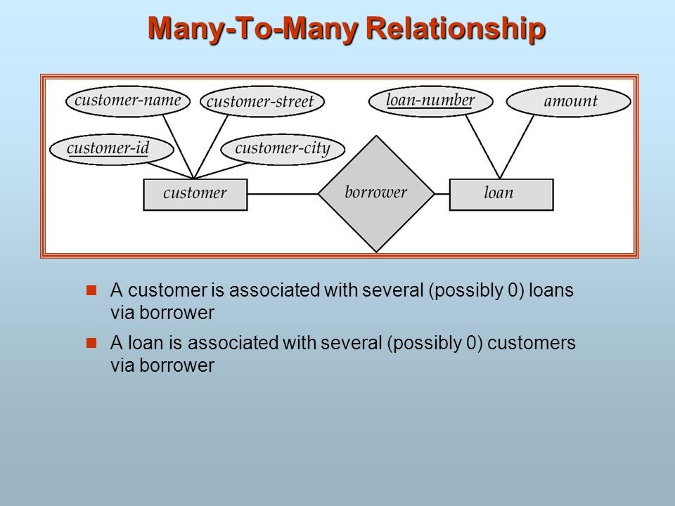 Many-To-Many Relationship A customer is associated with several (possibly 0) loans via borrower A loan is associated with several (possibly 0) custome