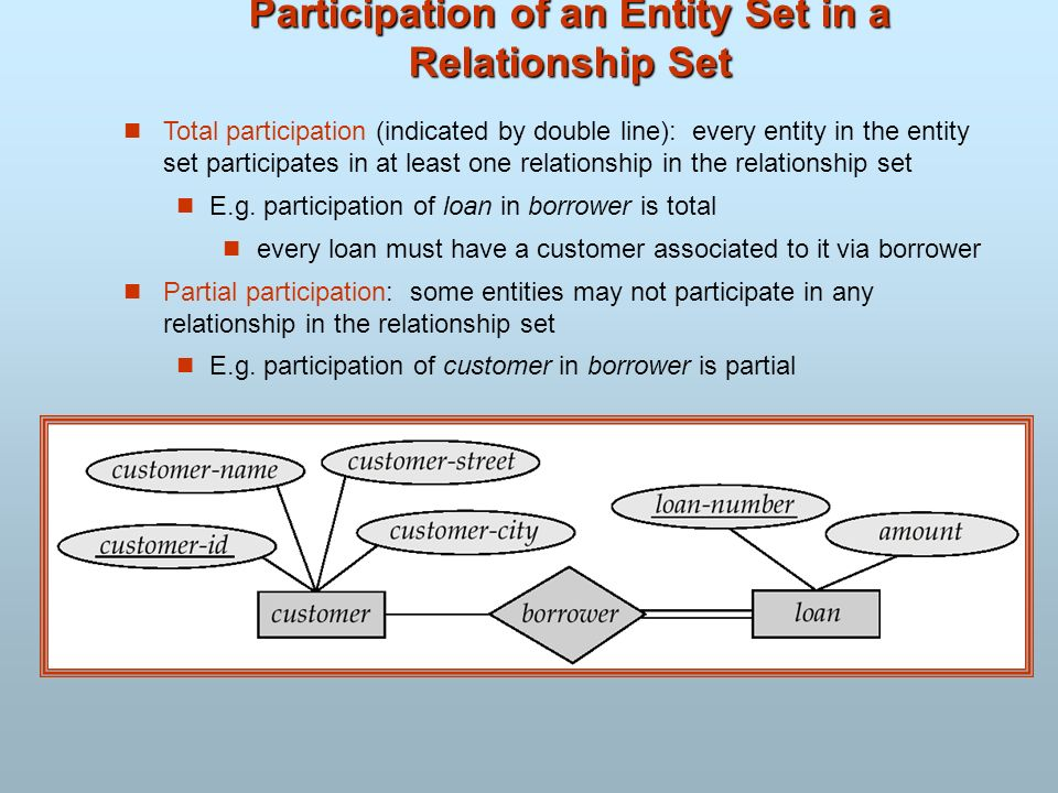 Participation of an Entity Set in a Relationship Set Total participation (indicated by double line): every entity in the entity set participates in at
