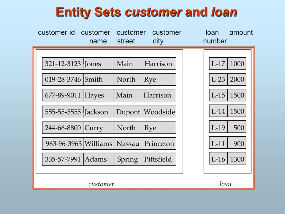 Entity Sets customer and loan customer-id customer- customer- customer- loan- amount name street city number