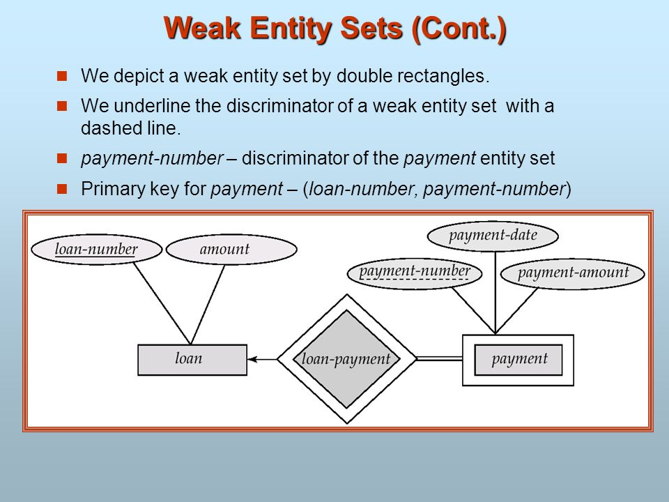 Weak Entity Sets (Cont.) We depict a weak entity set by double rectangles. We underline the discriminator of a weak entity set with a dashed line. pay