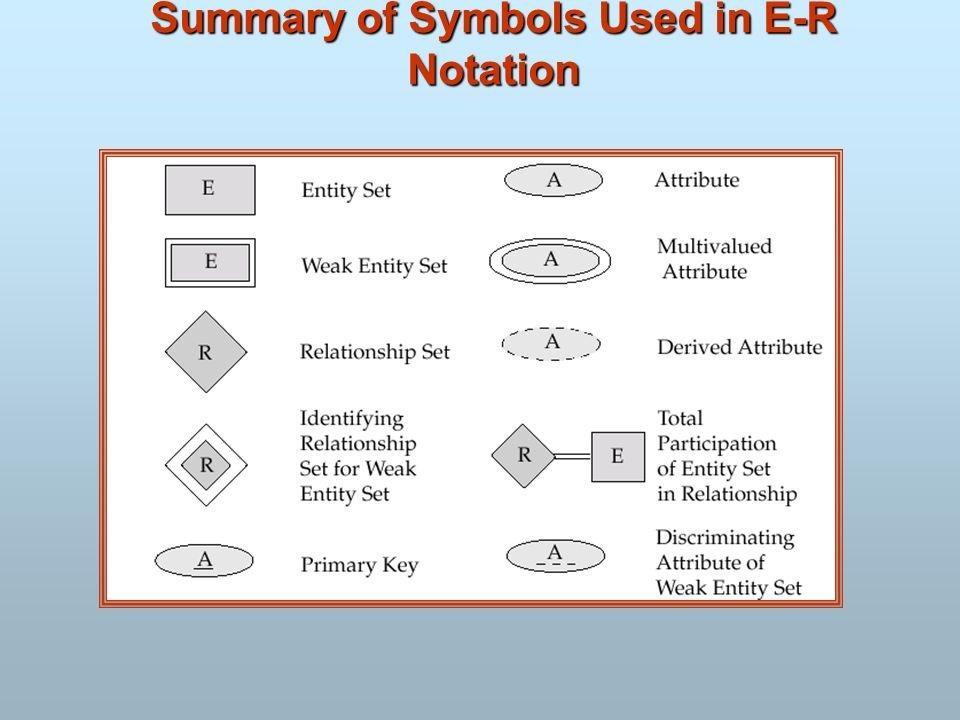 Summary of Symbols Used in E-R Notation