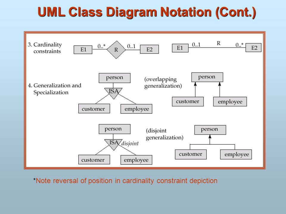 UML Class Diagram Notation (Cont.) *Note reversal of position in cardinality constraint depiction