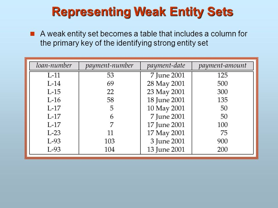 Representing Weak Entity Sets A weak entity set becomes a table that includes a column for the primary key of the identifying strong entity set