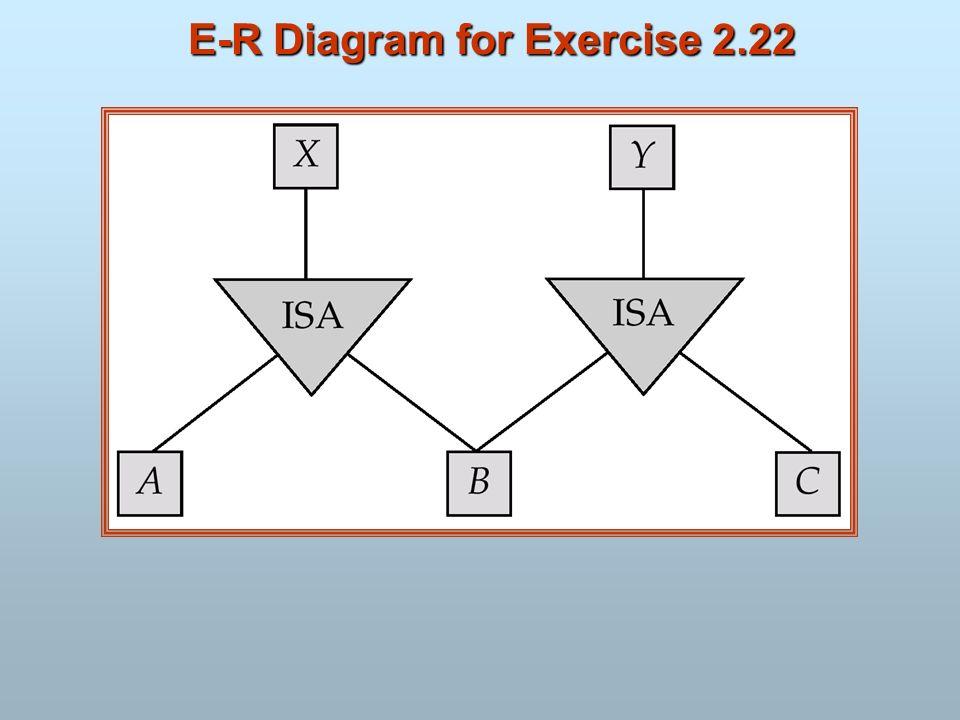 E-R Diagram for Exercise 2.22
