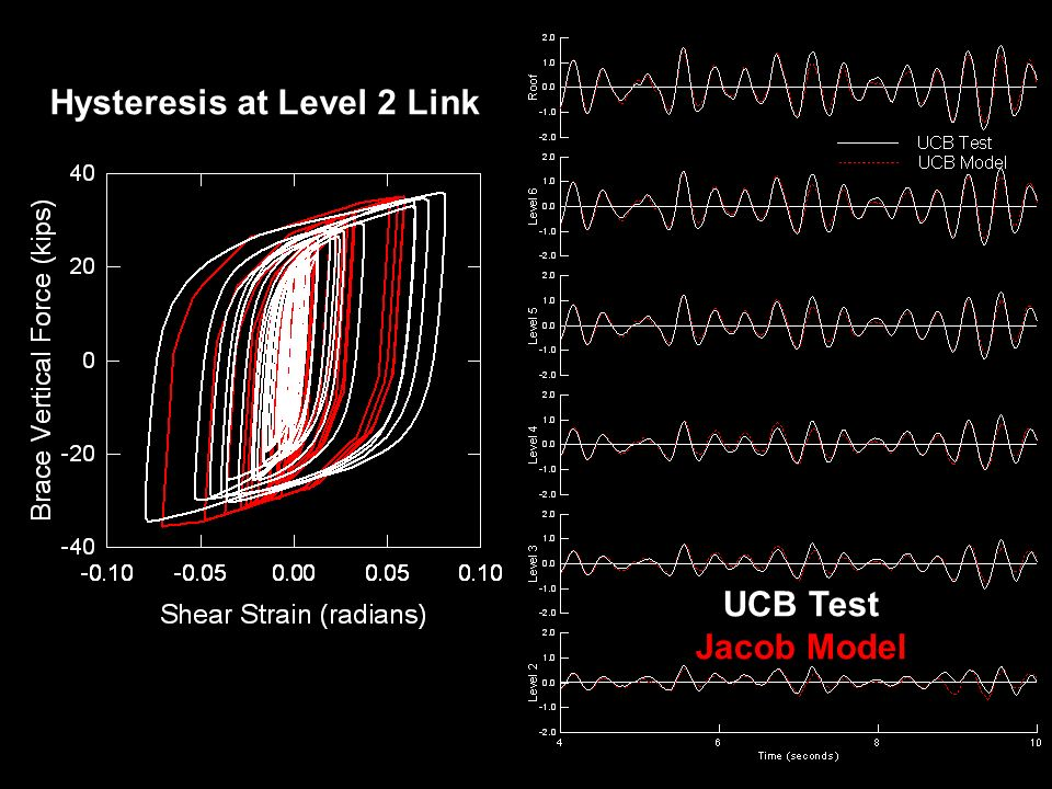 Hysteresis at Level 2 Link UCB Test Jacob Model
