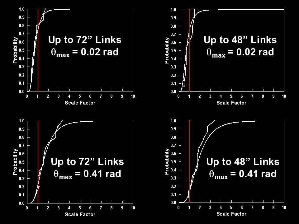 Up to 72 Links max = 0.02 rad Up to 72 Links max = 0.41 rad Up to 48 Links max = 0.02 rad Up to 48 Links max = 0.41 rad