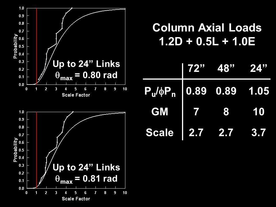 Up to 24 Links max = 0.80 rad Up to 24 Links max = 0.81 rad 724824 P u / P n 0.89 1.05 GM7810 Scale2.7 3.7 0.73 Column Axial Loads 1.2D + 0.5L + 1.0E
